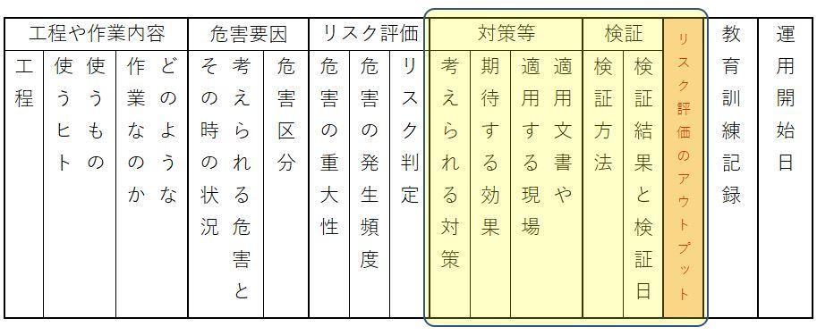 ① 4.10 対策・ルール・手順の決定(収穫工程)_b0391989_12000937.jpg