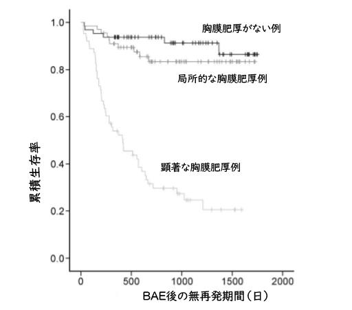 結核関連喀血に対するBAEの予後予測因子_e0156318_12414217.png