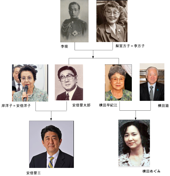 【A Happy New Abe-Lee Family of East Korea!】安倍晋三政権の野望→2020年で日本国の「東朝鮮国」化を完成させる!?_a0386130_13503446.png
