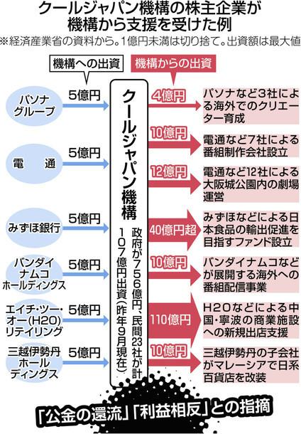 クールジャパン機構 196億円の公金還流疑惑_c0024539_23035679.jpg