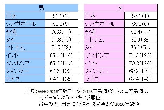 アジアの平均寿命を考えてみる_f0189467_14410897.jpg