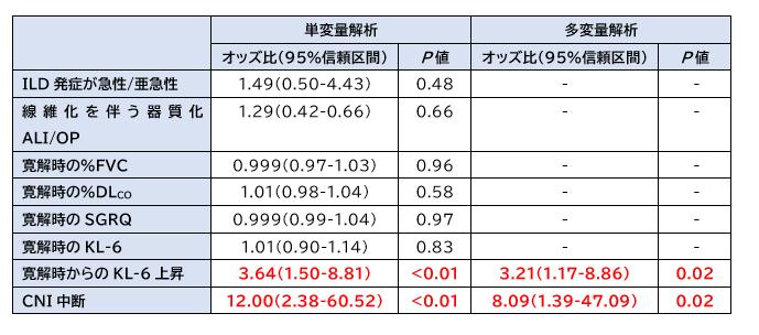 抗ARS抗体症候群における間質性肺疾患の再発予測因子_e0156318_15454072.png