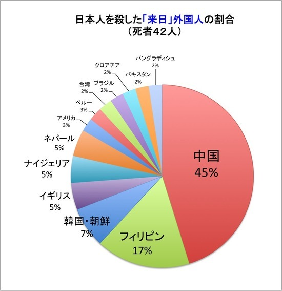 【A Happy New Data of Foreigner\'s Killers in Japan !】Criminals in Japan are always the Chosunese !_a0386130_11340733.jpg