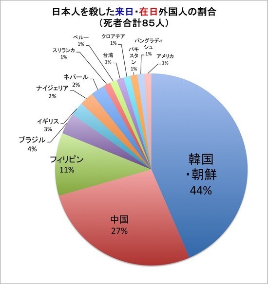 【A Happy New Data of Foreigner\'s Killers in Japan !】Criminals in Japan are always the Chosunese !_a0386130_11341935.jpg