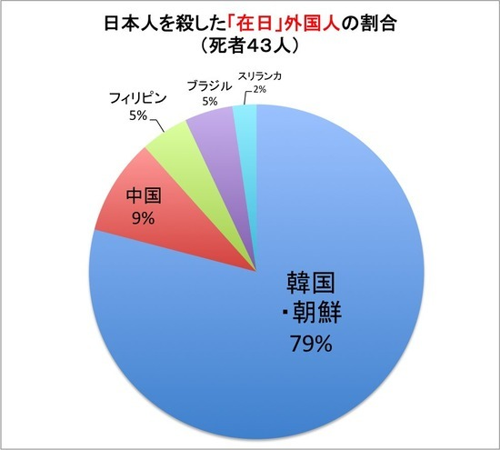 【A Happy New Data of Foreigner\'s Killers in Japan !】Criminals in Japan are always the Chosunese !_a0386130_11343699.jpg