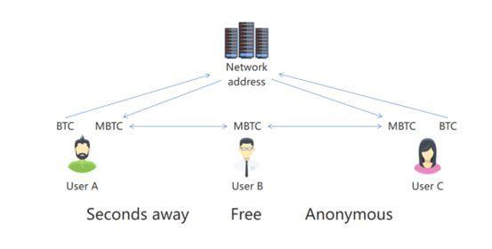Libraの同行者MANGO Chain:「コンセンサス至上」のチェーン上金融新生態を構築する_a0390018_00041718.jpg