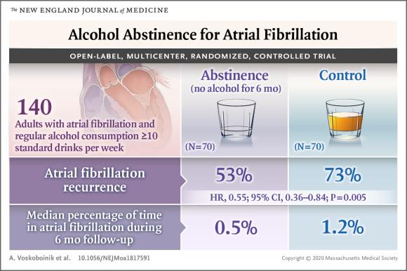 アルコール常用者の禁酒は心房細動再発を有意に減少させる:NEJM誌_a0119856_07254578.jpg