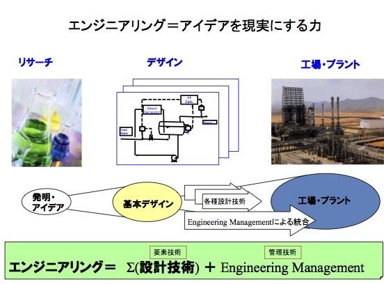 エンジニアリングとは統合力(インテグレーション能力)である_e0058447_15401504.jpg