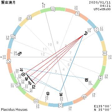 テリトリーの範囲を決める蟹座満月。でした_f0008555_22514155.png