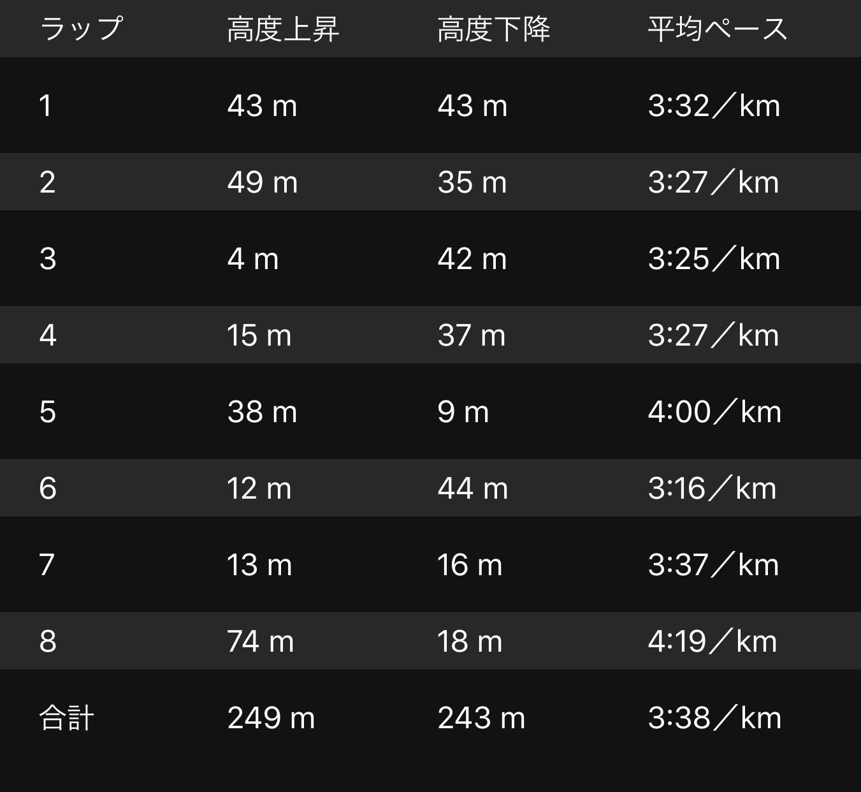 【結果】真鶴半島駅伝_f0310282_15003866.jpeg