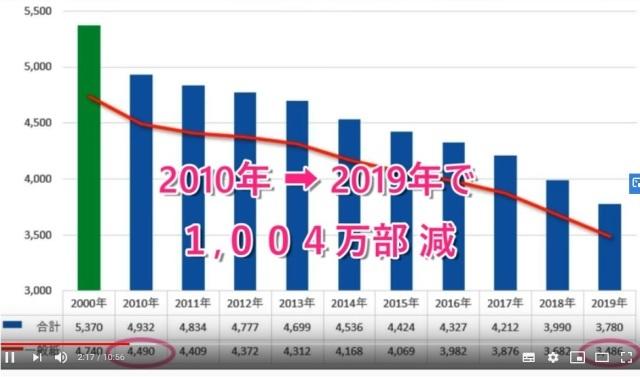 グラフで見る新聞の衰退_d0083068_10004757.jpg