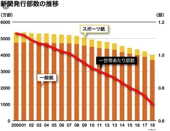 グラフで見る新聞の衰退_d0083068_10013877.jpg