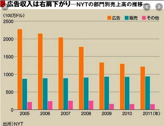 グラフで見る新聞の衰退_d0083068_10030444.jpg