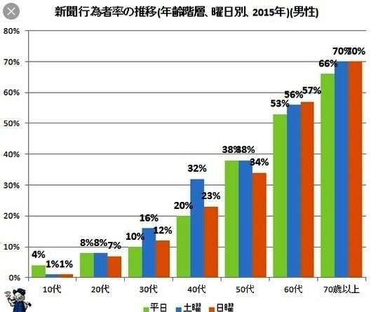 グラフで見る新聞の衰退_d0083068_10035284.jpg