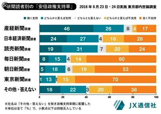 グラフで見る新聞の衰退_d0083068_10051421.jpg