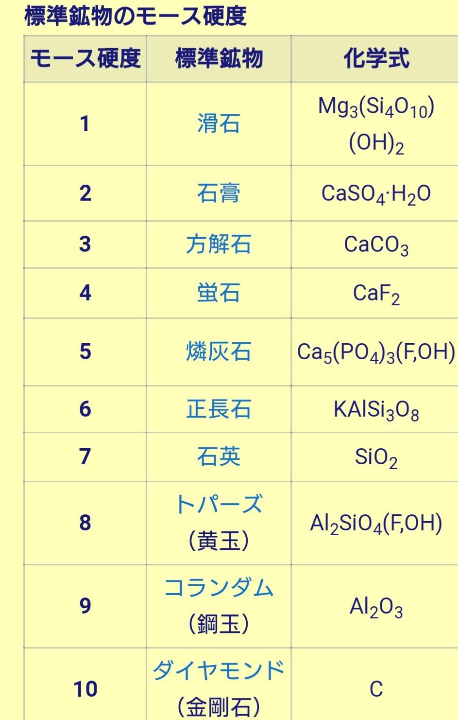 硬度10( ̄^ ̄)_c0202101_17590394.jpg