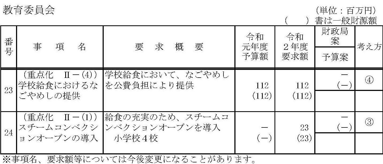 名古屋市予算財政局案 なごやめし学校給食予算計上せず_d0011701_17270036.jpg