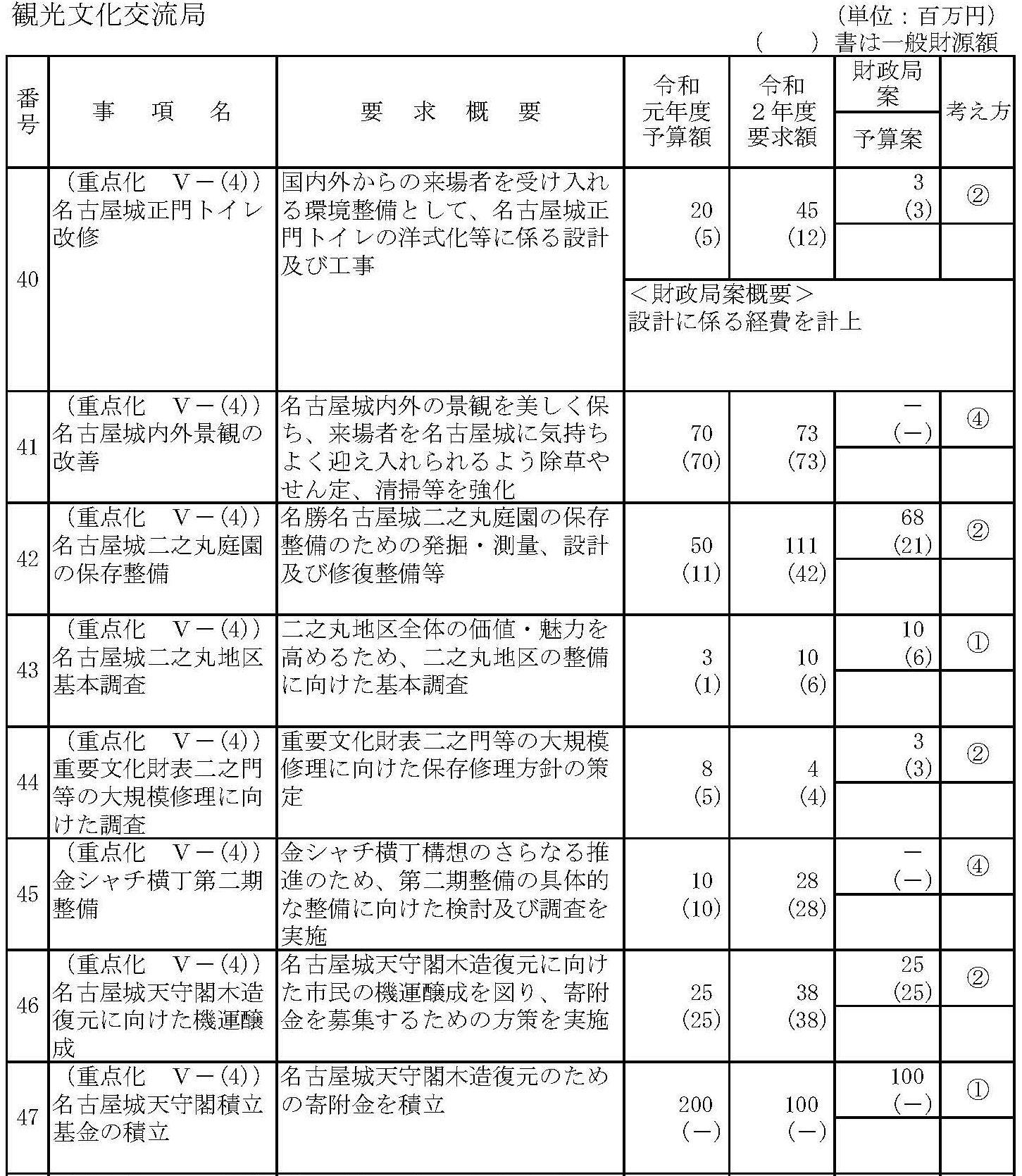 名古屋市予算財政局案 名古屋城歴史博物館計上せず_d0011701_21211089.jpg