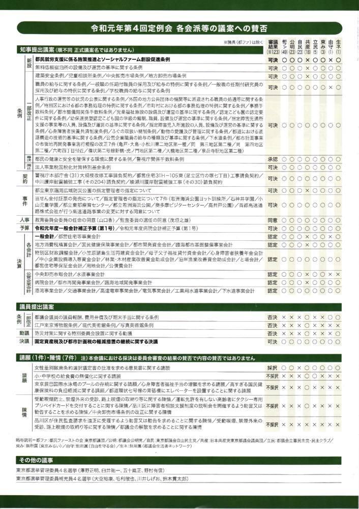 都議会レポートNo.10発行_f0059673_22284808.jpg