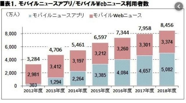 グラフで見る新聞の衰退_d0083068_08242239.jpg