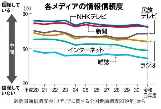 グラフで見る新聞の衰退_d0083068_08244568.jpg