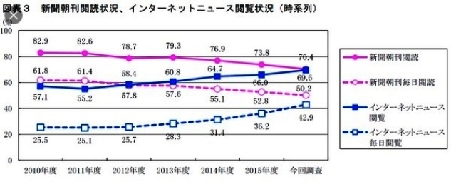 グラフで見る新聞の衰退_d0083068_08250248.jpg