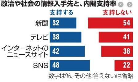 グラフで見る新聞の衰退_d0083068_08252437.jpg