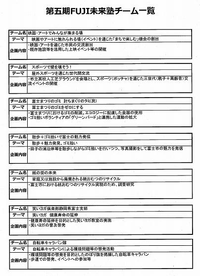 吉原での映画上映が楽しみ! 第五期FUJI未来塾の公開プレゼンテーション_f0141310_07325472.jpg
