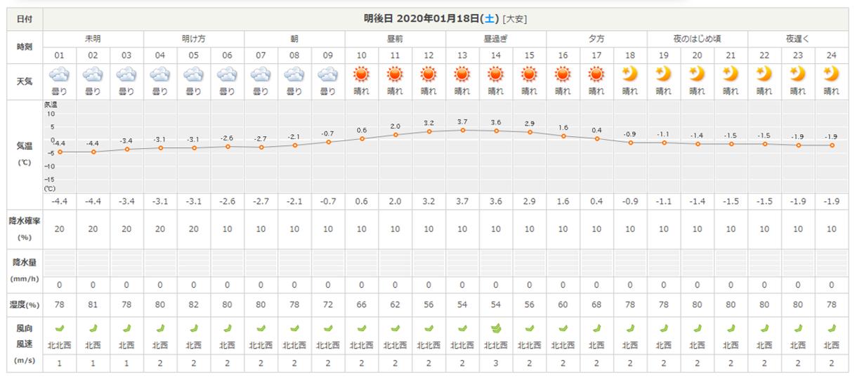 今週末の天気と気温(2020年1月16日)_b0174425_20282916.png