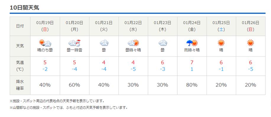 今週末の天気と気温(2020年1月16日)_b0174425_20283593.png