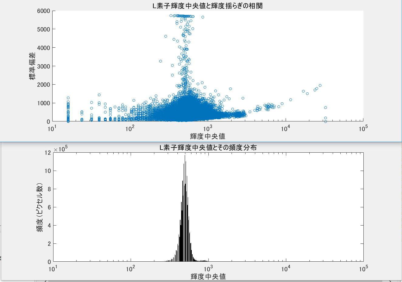 冷却CMOSカメラのノイズ解析ごっこ①_f0346040_06032410.jpg