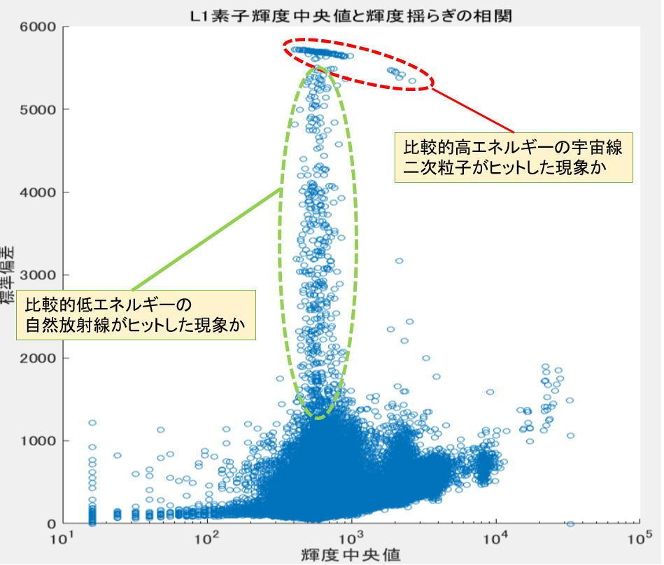 冷却CMOSカメラのノイズ解析ごっこ①_f0346040_06184582.jpg