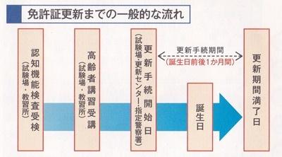 畑、車の免許、三婆会_c0051105_17294495.jpg