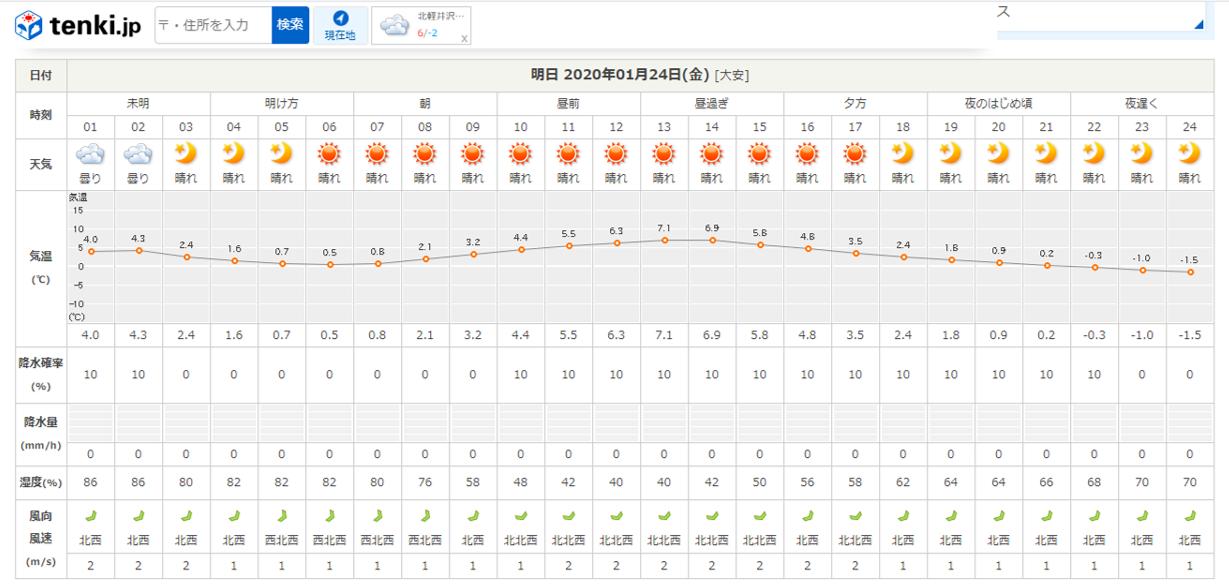 今週末の天気と気温(2020年1月23日):場内、ツルツルべちゃべちゃです_b0174425_20590057.png