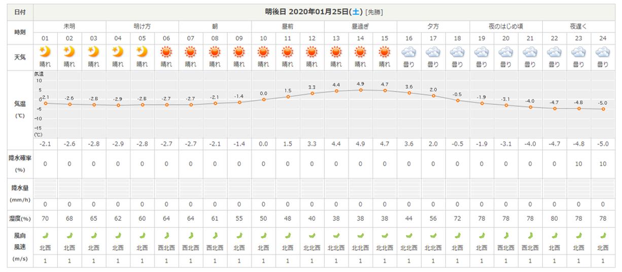 今週末の天気と気温(2020年1月23日):場内、ツルツルべちゃべちゃです_b0174425_20590540.png