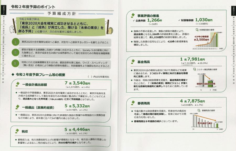 令和2年度東京都予算大綱_f0059673_21412643.jpg