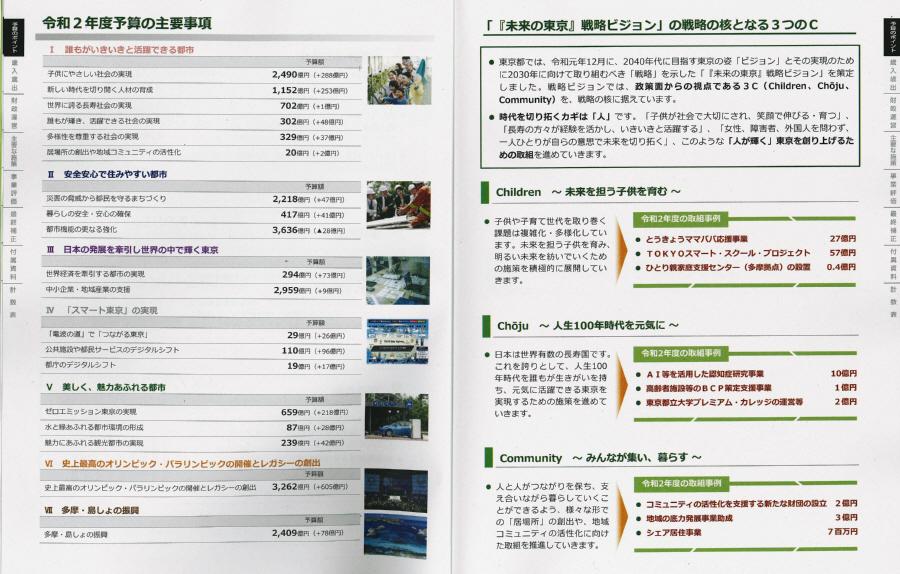 令和2年度東京都予算大綱_f0059673_21414470.jpg