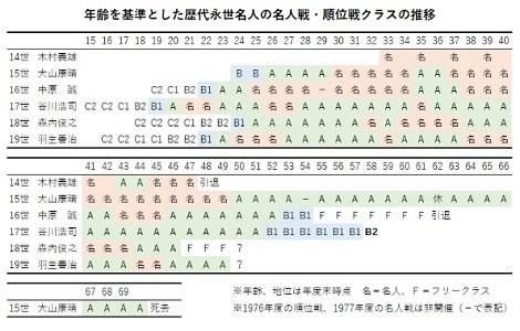 オジェは2位スタート、大堀ベスト8、谷川九段降格決定_d0183174_09155693.jpg