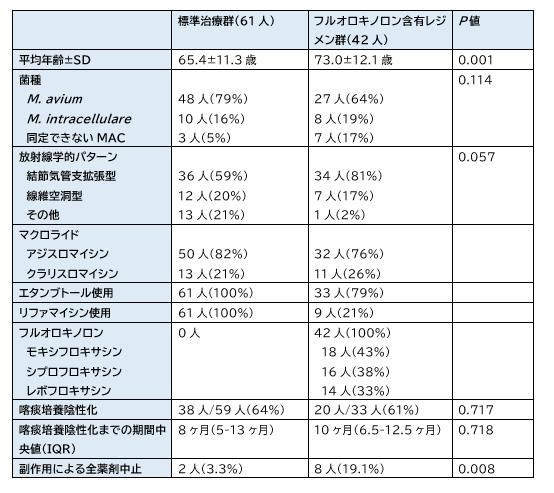 肺MAC症におけるフルオロキノロン含有レジメンの有効性と安全性_e0156318_17195596.png