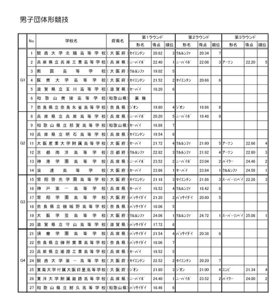 7種目で全国センバツ出場権獲得!!   39th近畿高等学校空手道大会_e0238098_17292226.jpg