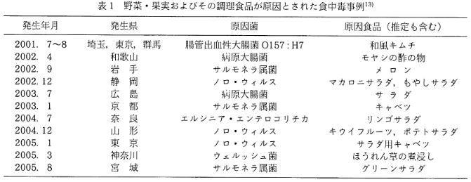 農産物(種子)の殺菌処理について_b0391989_20242466.jpg
