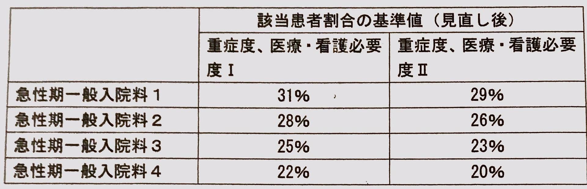 2020年度診療報酬改定短冊のトピックと医師需給分科会、日医病院委員会_b0115629_21072370.jpg