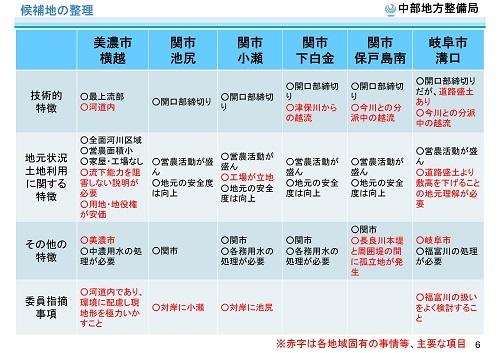 木曽川水系河川整備計画変更原案パブコメと長良川の遊水池計画(2)_f0197754_19481291.jpg