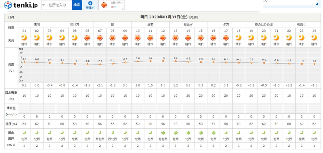 今週末の天気と気温(2020年1月30日):春から冬の気温へ_b0174425_13544390.png