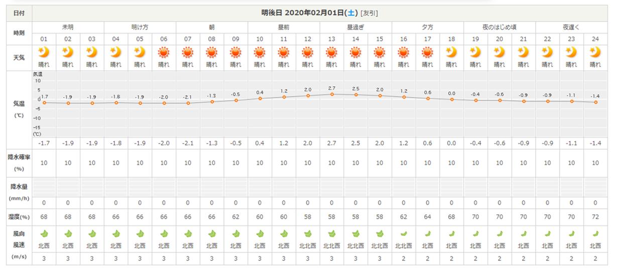 今週末の天気と気温(2020年1月30日):春から冬の気温へ_b0174425_13544758.png