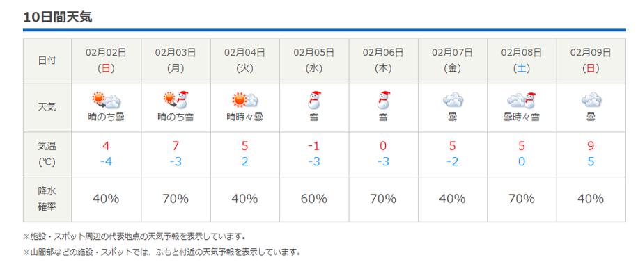 今週末の天気と気温(2020年1月30日):春から冬の気温へ_b0174425_13545382.png