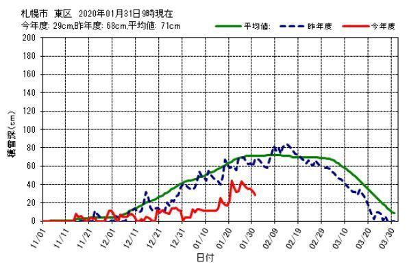 連続プラス気温の記録更新中_c0025115_21213401.jpg