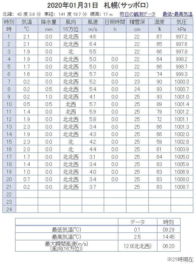 連続プラス気温の記録更新中_c0025115_21270013.jpg