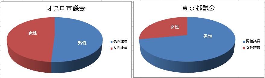 オスロ議会は半数女性、25%マイノリティ_c0166264_16100414.png