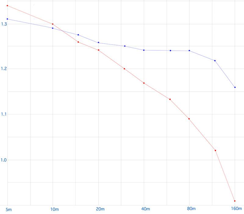 2020/02/01 単3アルカリとエネループを比べてみる_b0171364_12325255.jpg